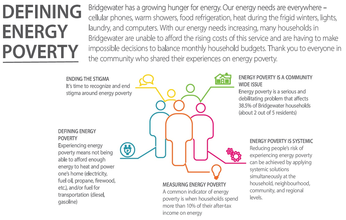 Defining Energy Poverty